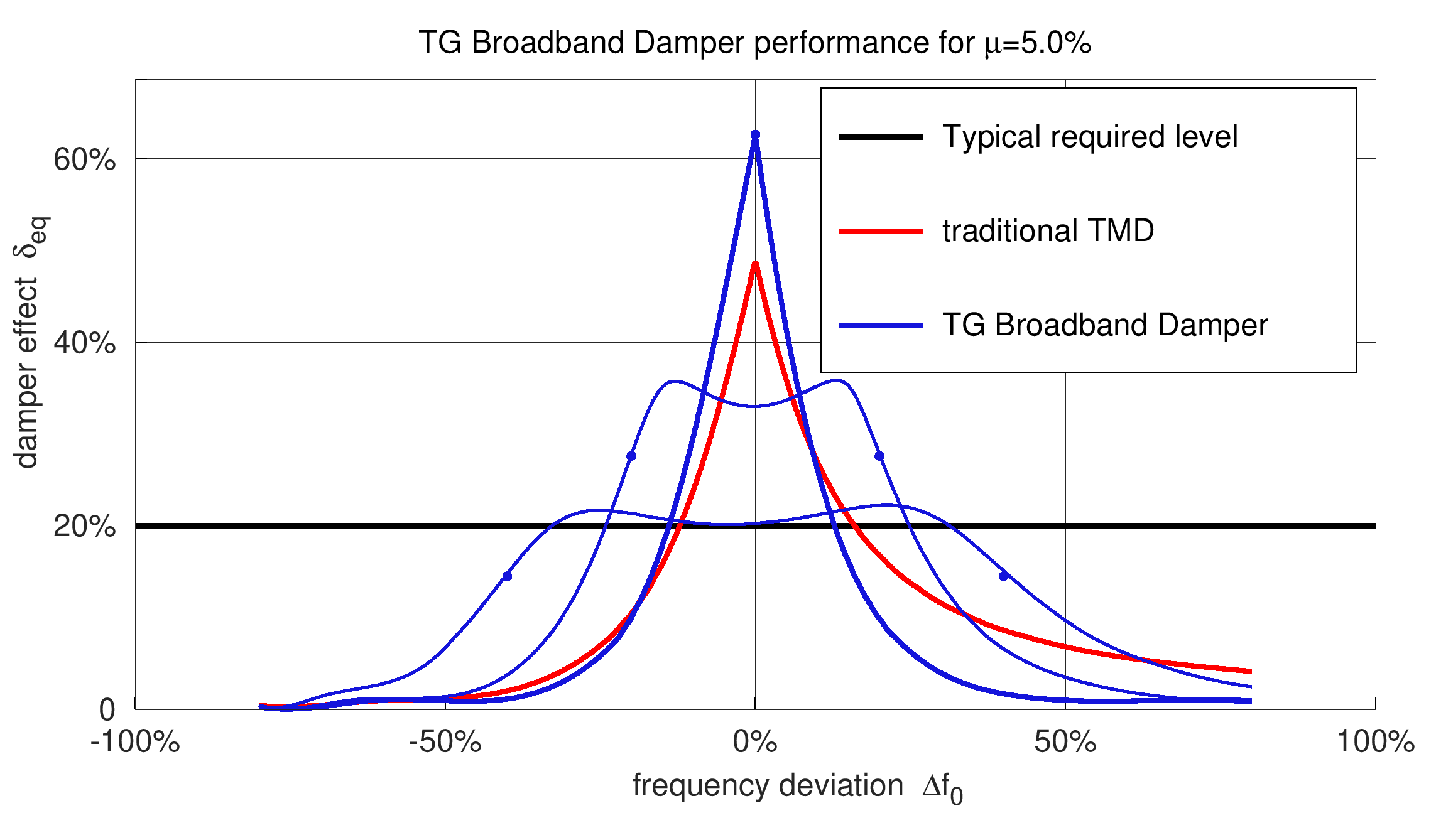 The TG Broadband Damper is robust to changes in the structure frequency, compared to a traditional TMD.