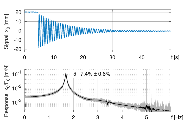 We measure fully spectral frequency response plots based on simple and fast decay tests.